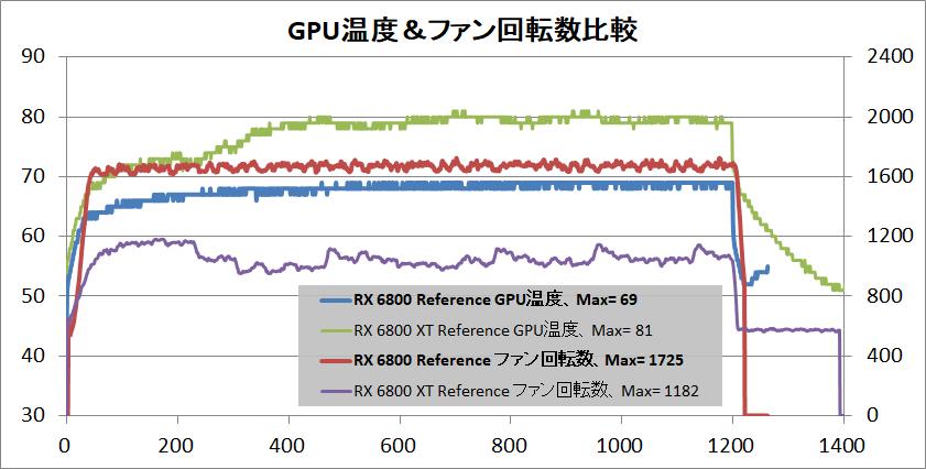 Radeon RX 6800 Reference_temp-gpu