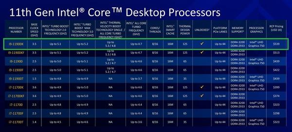 Intel 11th-gen Core-S Rocket Lake_lineup-Core i7-i9