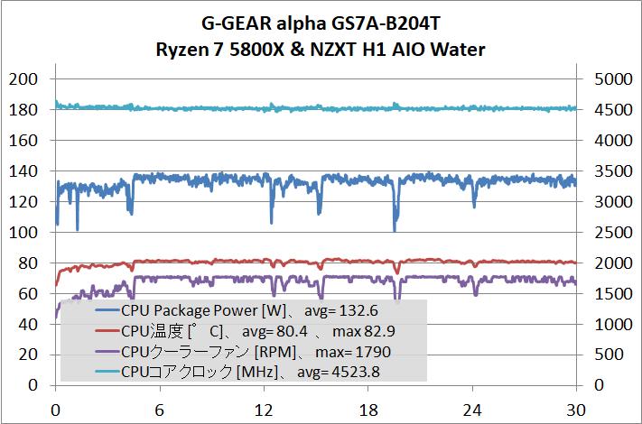G-GEAR alpha GS7A-B204T_cpu-stress_temp_1