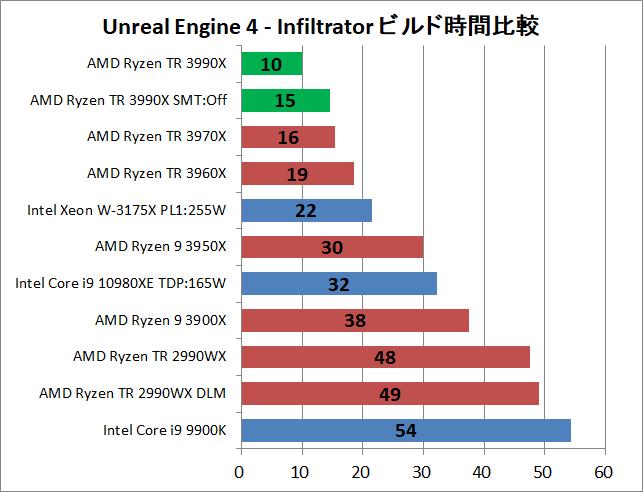 AMD Ryzen Threadripper 3990X_ue_1_time