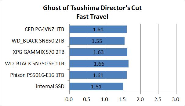PS5-SSD-EX-Test_5_GoT_2_CFD PG4VNZ 1TB