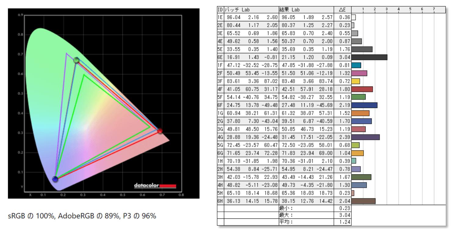 Alienware AW3821DW_color_perf_cc