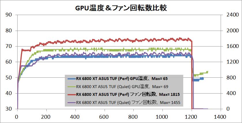 ASUS TUF-RX6800XT-O16G-GAMING_temp-gpu