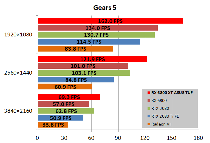 ASUS TUF-RX6800XT-O16G-GAMING_game_gears5