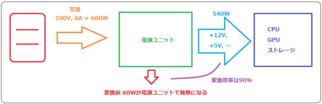 power_c