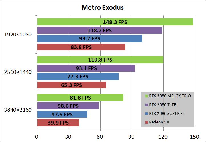 MSI GeForce RTX 3080 GAMING X TRIO 10G_game_metro