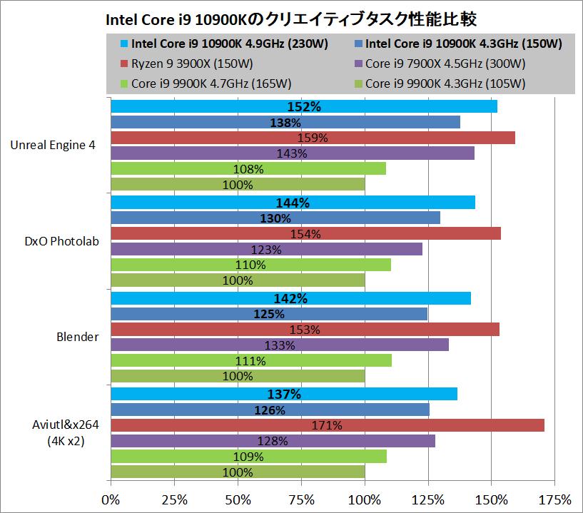 Intel Core i9 10900K_Performance_vs-9900K-3900X