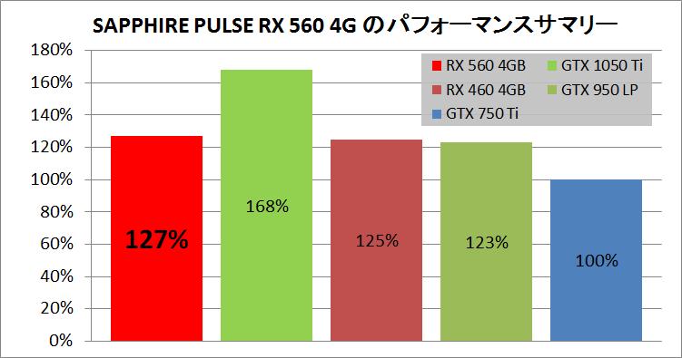 SAPPHIRE PULSE RADEON RX 560 4G_pefsum