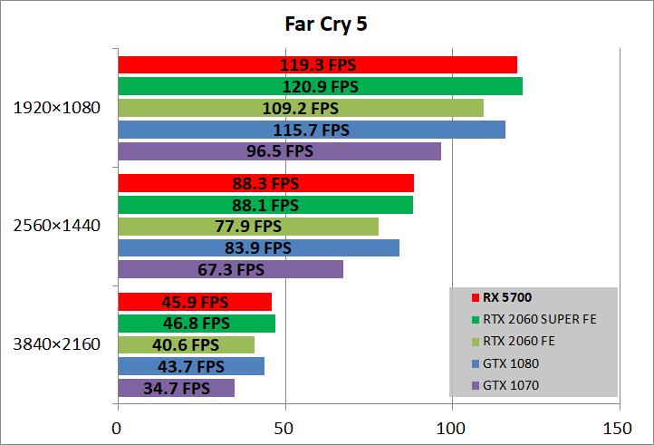 Radeon RX 5700_game_fc5