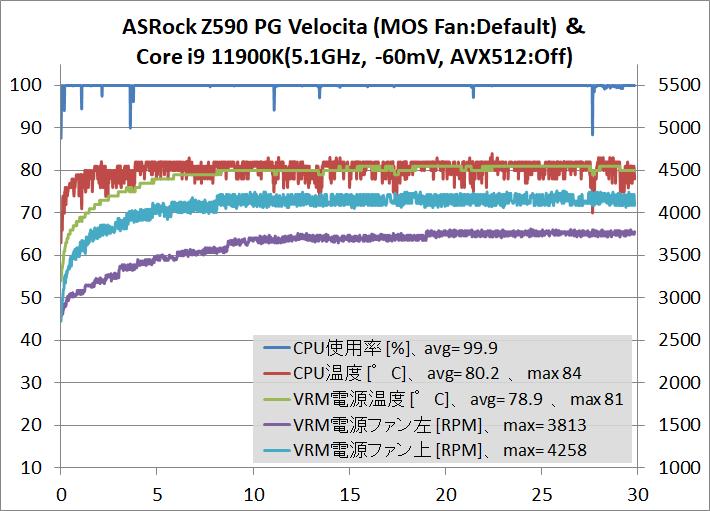ASRock Z590 PG Velocita_OC-test_11900K_temp