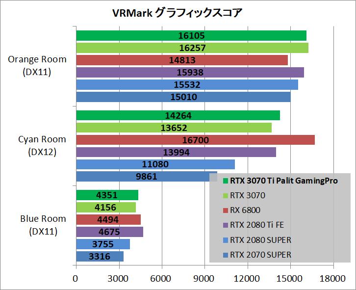 Palit GeForce RTX 3070 Ti GamingPro_bench_vr
