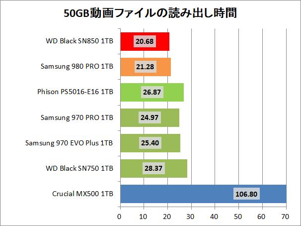 WD_BLACK SN850 NVMe SSD 1TB_copy_1_movie_read