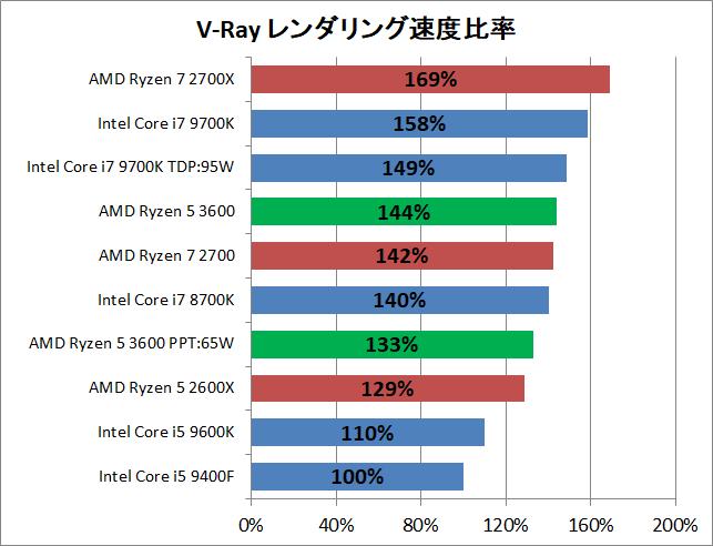 AMD Ryzen 5 3600_rendering_v-ray_perf