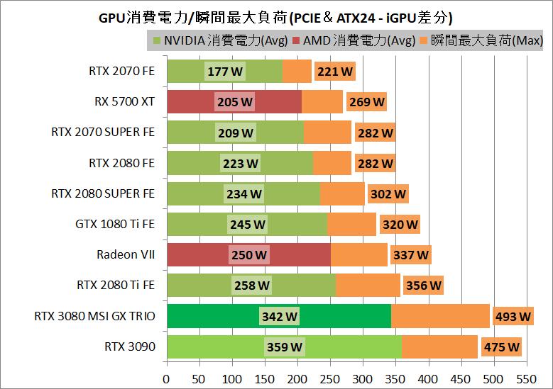 MSI GeForce RTX 3080 GAMING X TRIO 10G_power