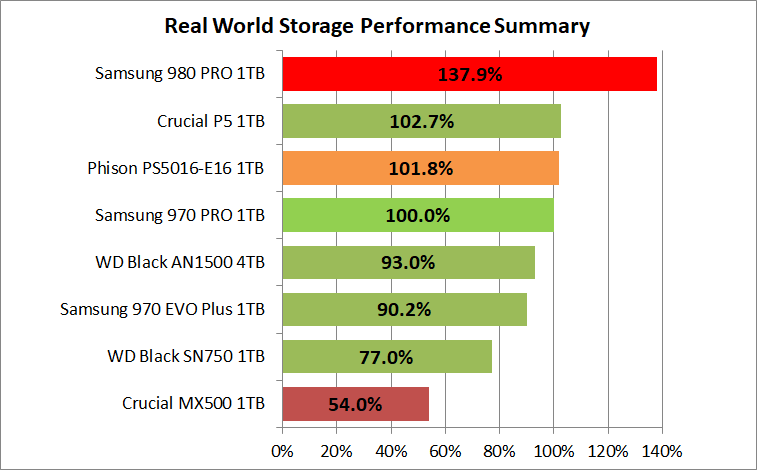 Samsung SSD 980 PRO 1TB_PCM10_1_Summary