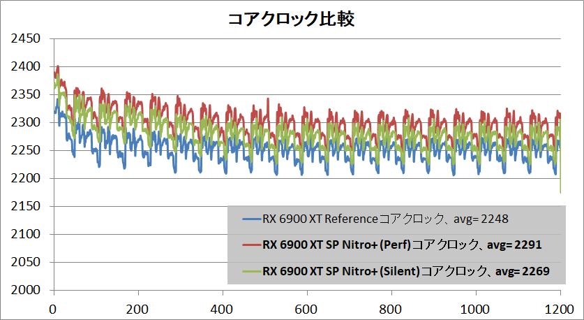 SAPPHIRE NITRO+ Radeon RX 6900 XT_clock