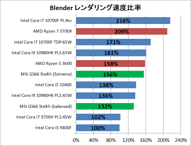 MSI GS66 Stealth_Core i7 10870H_Creative_1_Blender
