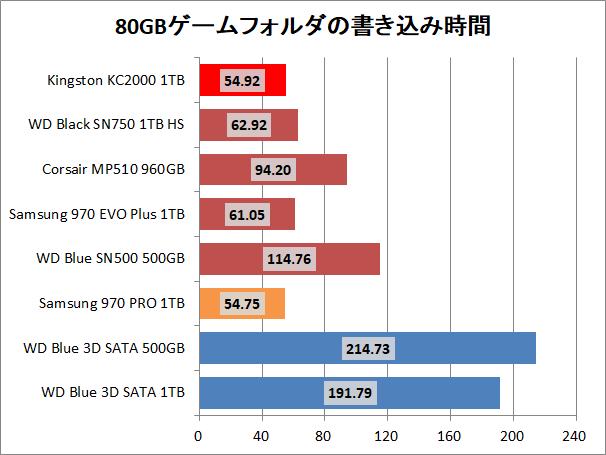 Micron 9300 Pro 15.36TB_copy_game_write