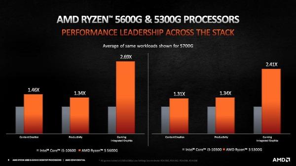 AMD Ryzen 5 5600G_3 5300G_Performance