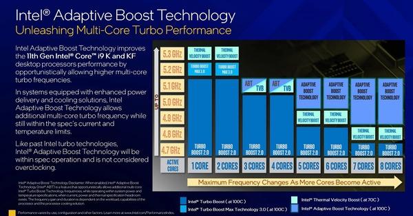 Intel-Adaptive-Boost-Technology