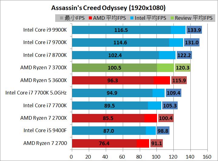 AMD Ryzen 7 3700X_game_2_1920_acod