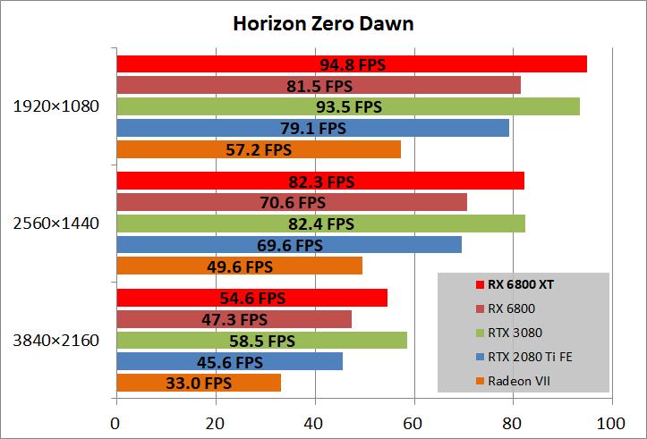 Radeon RX 6800 XT Reference_game_horizon