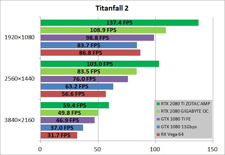 ZOTAC GAMING GeForce RTX 2080 Ti AMP_game_tf2