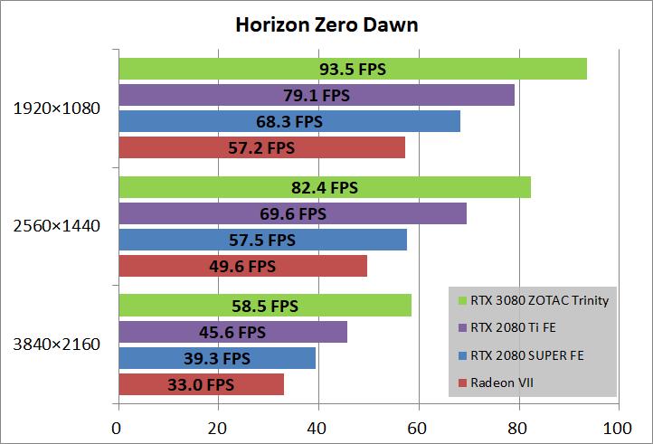 ZOTAC GAMING GeForce RTX 3080 Trinity_game_horizon