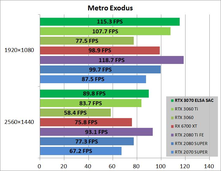 ELSA GeForce RTX 3070 S.A.C_game_metro