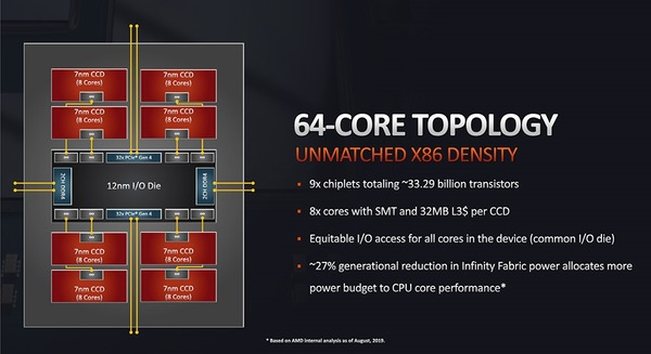 AMD Ryzen Threadripper 3990X_topology