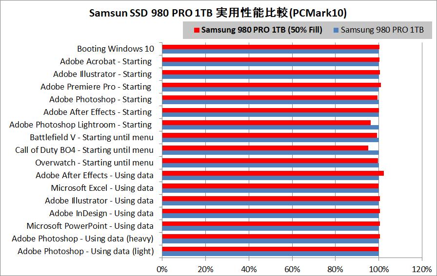 Samsung SSD 980 PRO 1TB_PCM10_vs-50%Fill