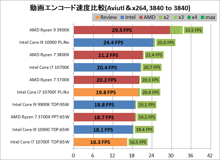 Intel Core i7 10700F_encode_aviutl_x264_3840-3840