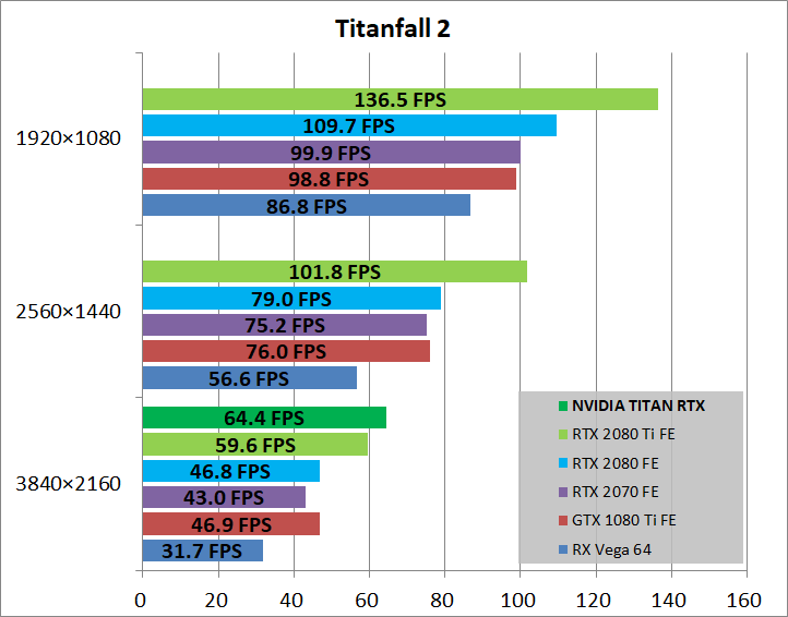 NVIDIA TITAN RTX_game_tf2