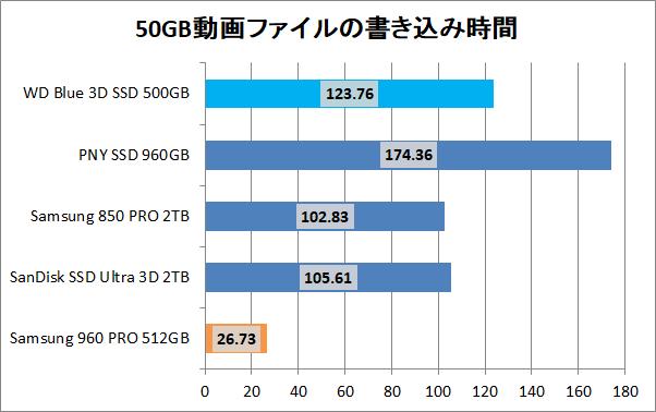 WD Blue 3D NAND SATA SSD 500GB_copy_movie_write