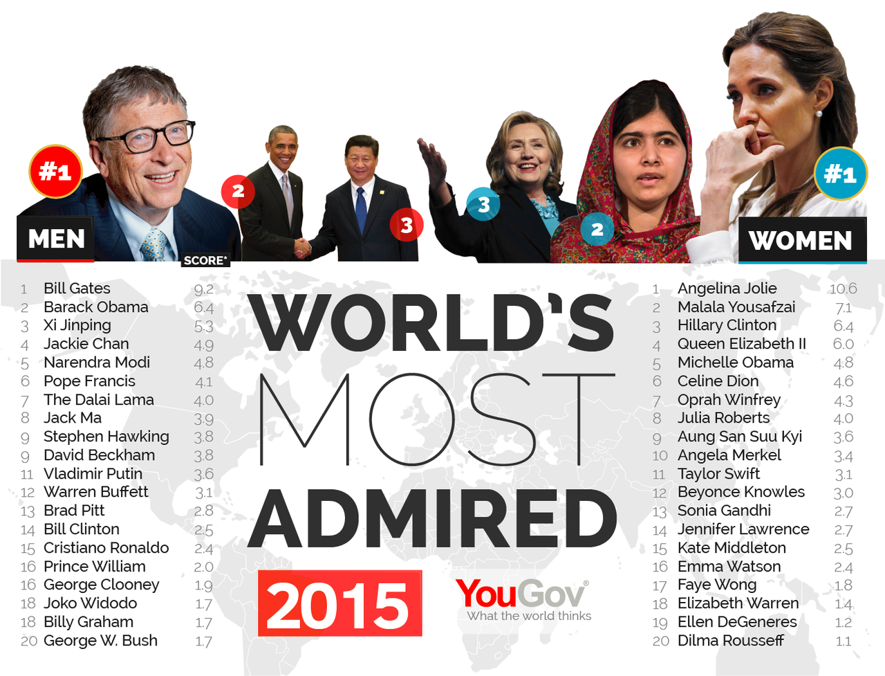 Most Admired 2015-01