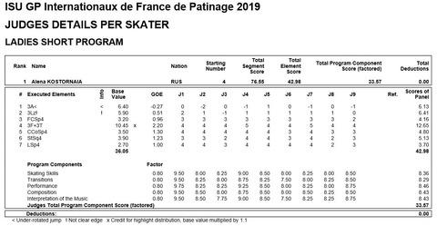19 GPフランス コストルナヤ SP