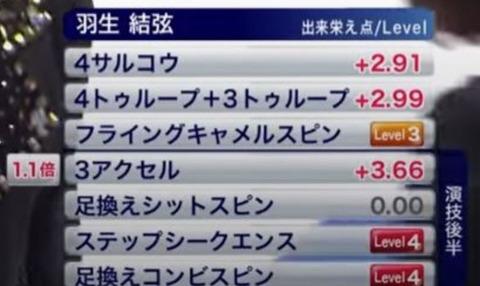 20 全日本 SP 得点