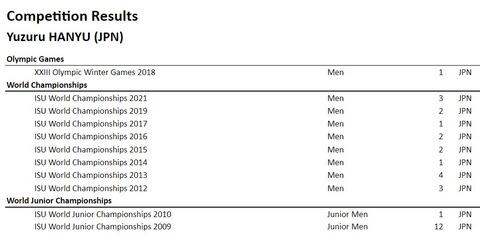 ISU competition results  Yuzuru Hanyu