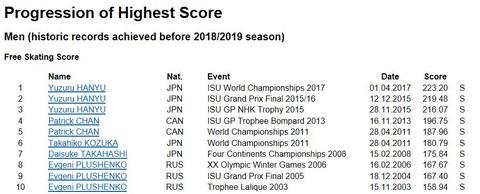 ISU historic score FS