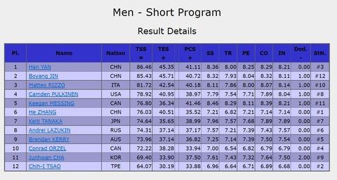 19 中国大会 男子SP 結果