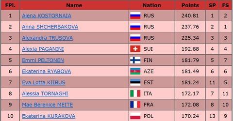 2020 欧州選手権 女子総合