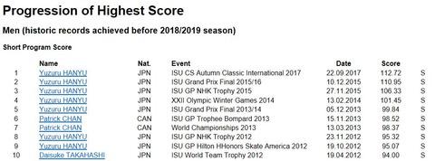 ISU historic score SP