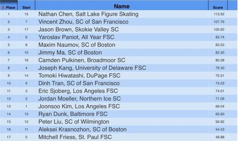 21 全米選手権 SP