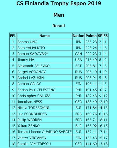19 Finlandia Trophy results