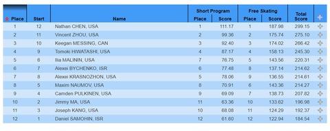 スケートアメリカ 2020 results