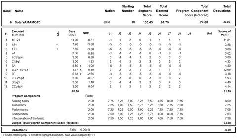 19 Finlandia Trophy results FS 草太
