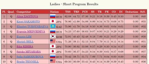 19 ワールド 女子SP result