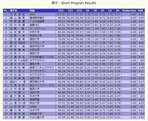 20 全日本 SP Results
