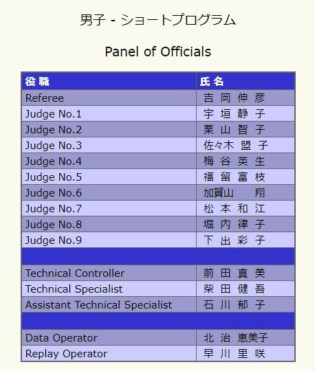 20 全日本 SP ジャッジメンバー