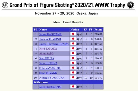 NHK杯 2020 Results